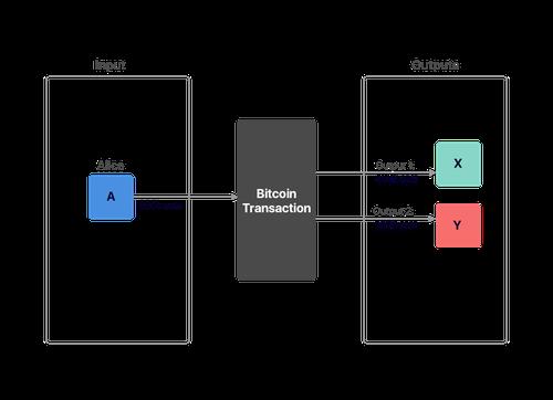 bitcoin transaction1