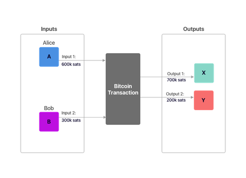 bitcoin transaction2